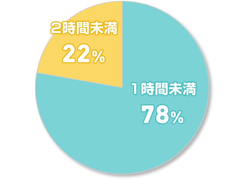 1時間未満 78% 2時間未満 22%