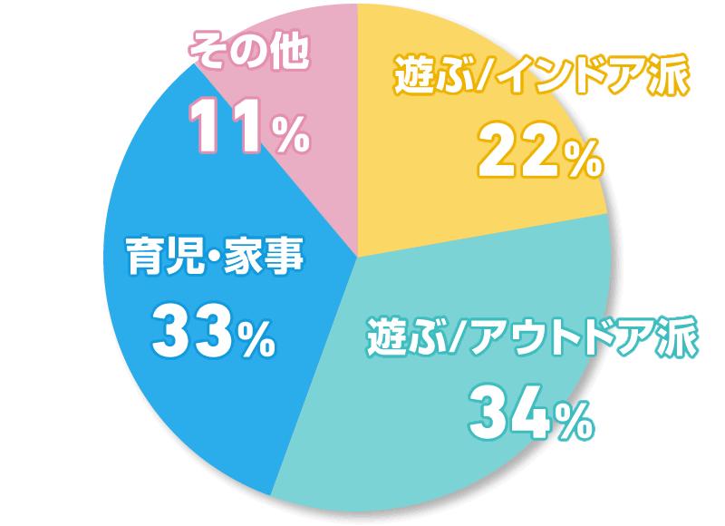 遊ぶ/インドア派 22% 遊ぶ/アウトドア派 34% 育児・家事 33% その他 11%