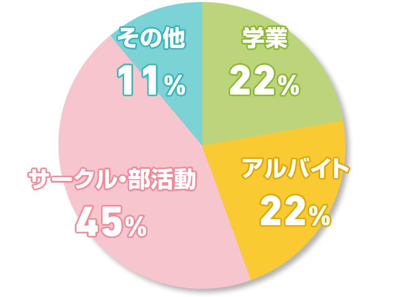 学業 22% アルバイト 22% サークル・部活動 45% その他 11%
