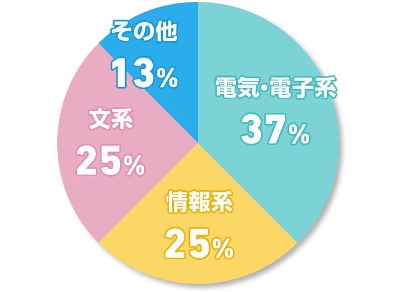 電気・電子系 37% 情報系 25% 文系 25% その他 13%
